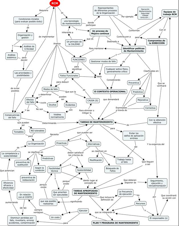 ¿Qué es RCM? Una interpretación de la línea guía SAE JA 1011