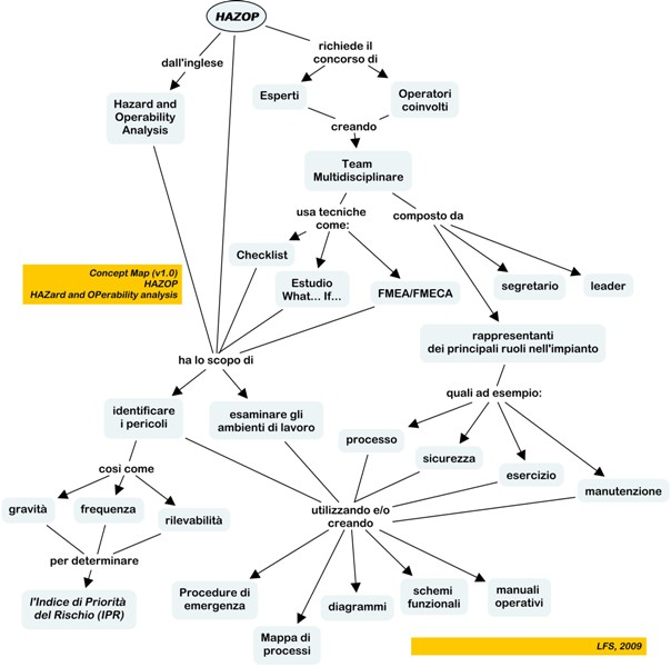 Concept Map for HAZard and OPerability analysis
